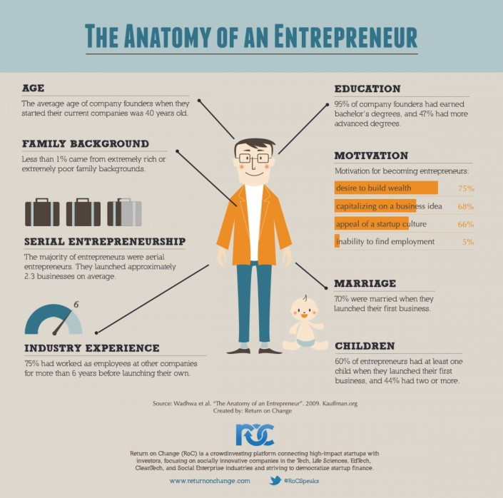 The Anatomy of An Entrepreneur - Background and Motivation